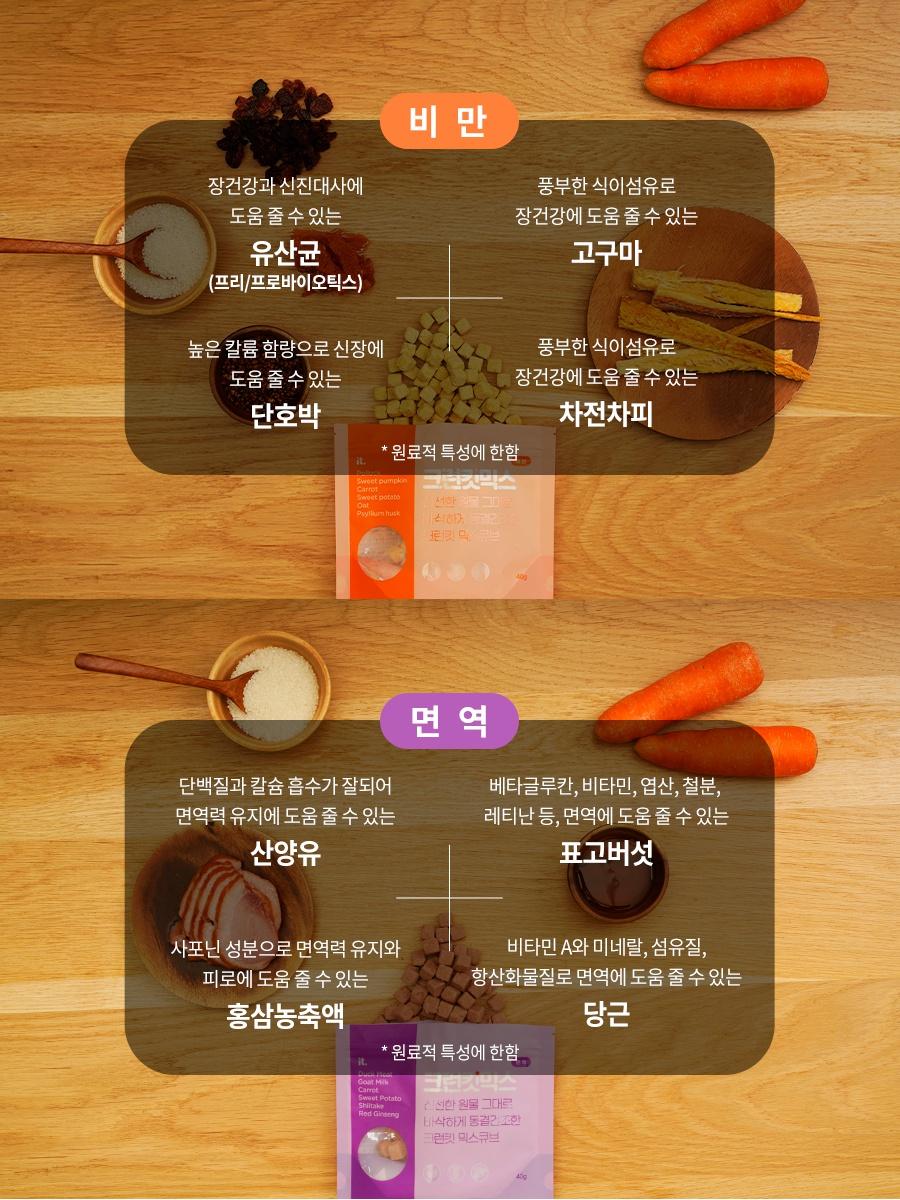 [리뉴얼] 크런킷 믹스큐브 피부/면역/비만/관절/요로 (40g)-상품이미지-9